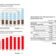 Bild: https://www.waermepumpe.de/presse/pressemitteilungen/details/bwp-marktzahlen-2017-waermepumpen- absatz-waechst-deutlich/