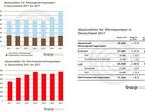 Absatzzahlen von Wärmepumpen in Deutschland von 2011 bis 2017