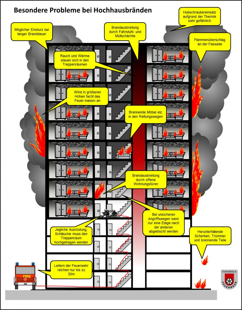 Probleme bei Hochhausbränden