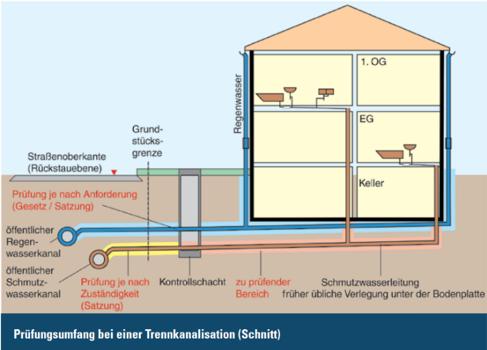 Private Abwasserleitungen